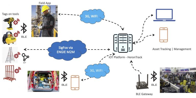 Use Case tool tracking